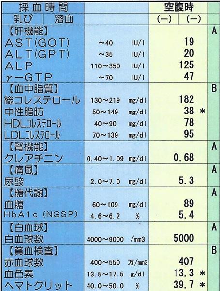 肝機能数値・健康診断結果、γ-GTPは下がる